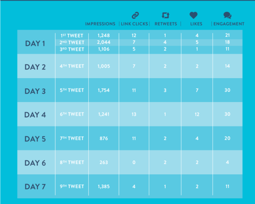 Coschedule recommends 9 tweets in a given week. But every audience is different, so test this one yourself for the sweet spot.