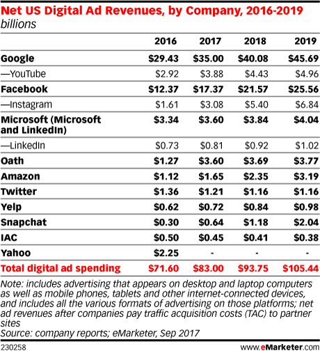 Net US Digital Ad Revenues, by Company, 2016-2019