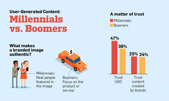 It's saying something when Millennials and Boomers can agree on something. UGC works.