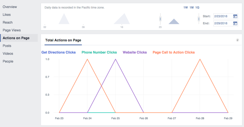 Facebook insights actions on page screenshot.