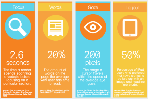 how people read content online