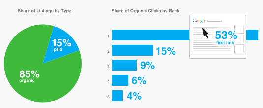 Share of listings by type & organic clicks by rank