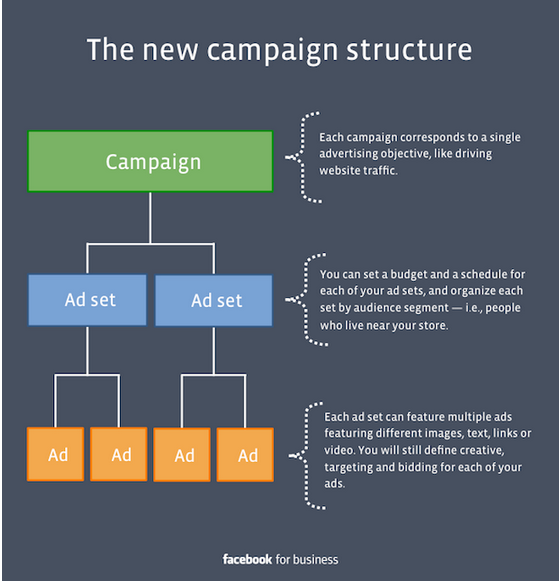The new campaign structure