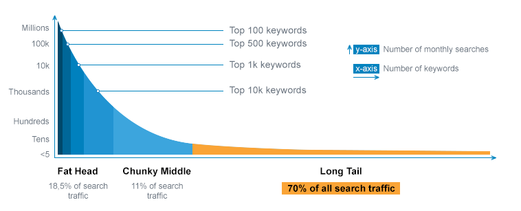 Long tail keyword traffic volume