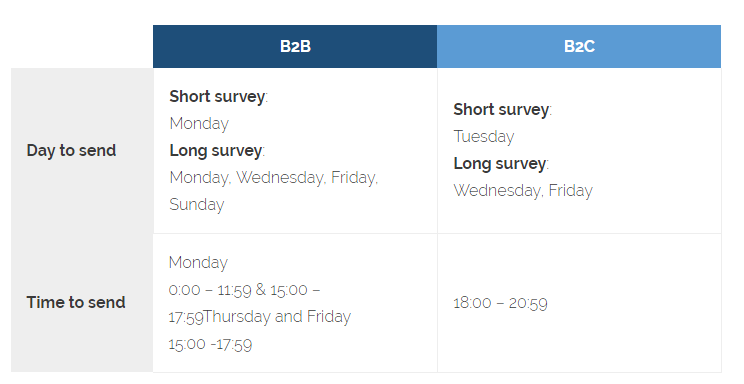 best time and day to send customer surveys