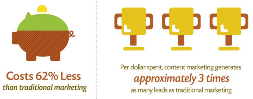 Content Marketing Costs