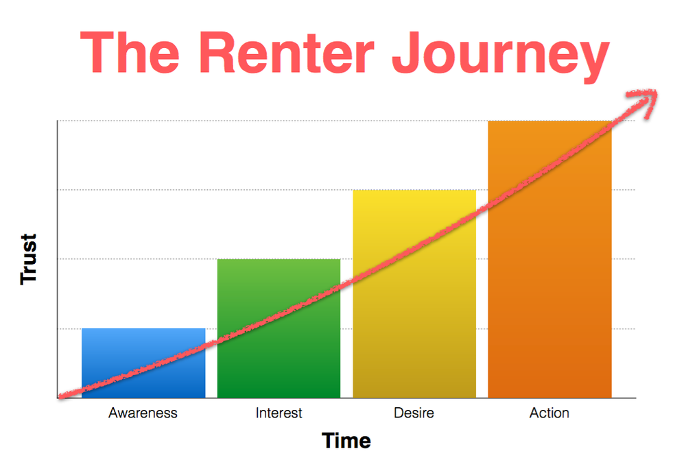 The Renter Journey - AM Digital Marketing