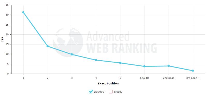 ranking position CTR
