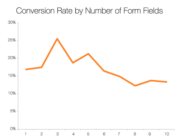 Conversion Rate by Number of Form Fields