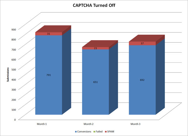 Contact form without captcha converts better