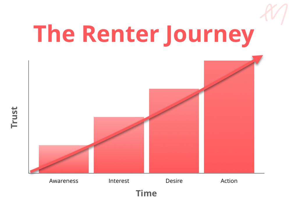 The Renter Journey
