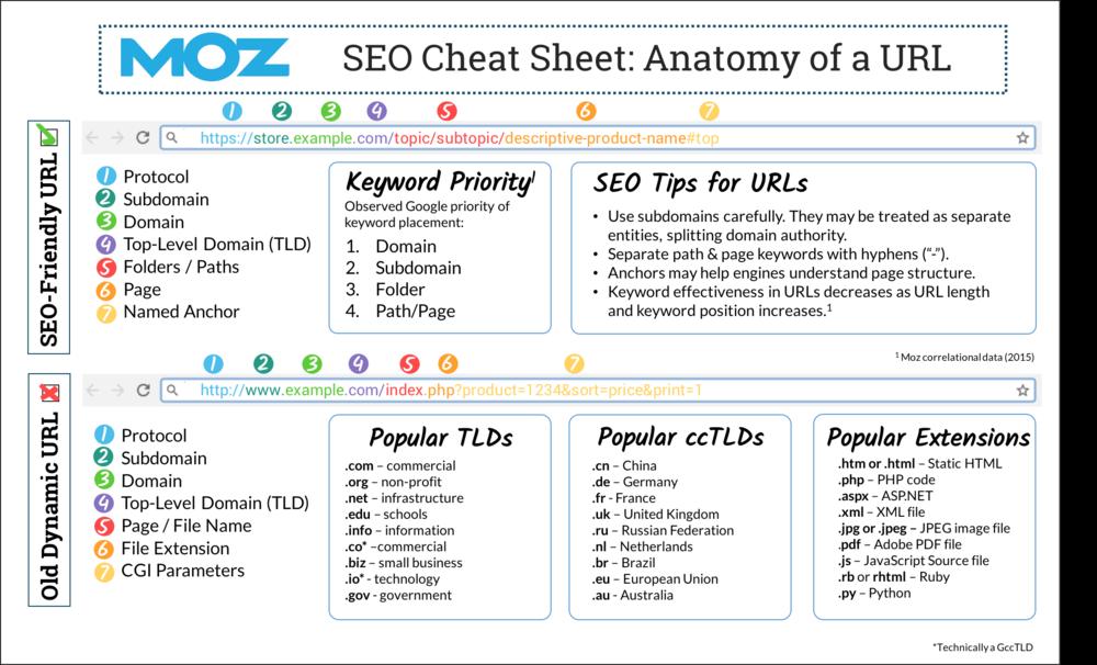 Moz SEO Cheat Sheet: Anatomy of a URL