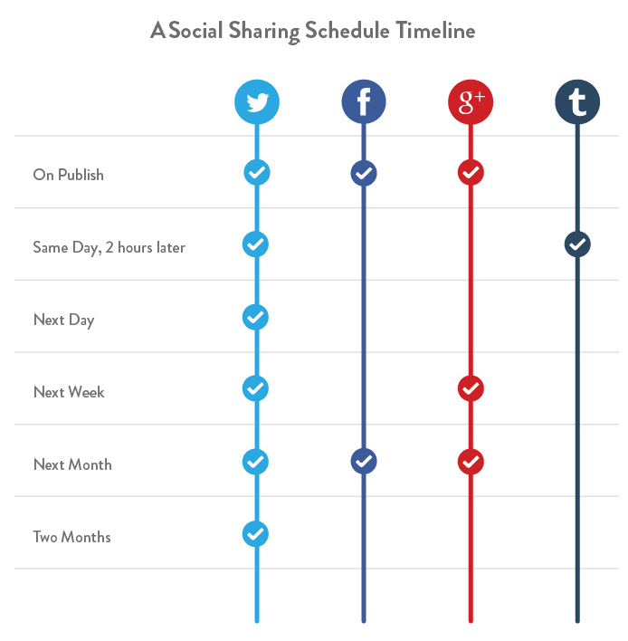 Kissmetrics Social Media Sharing Schedule