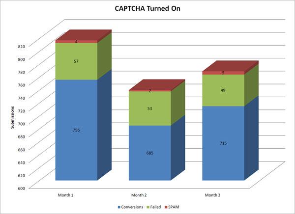 Captcha impacts contact form conversions