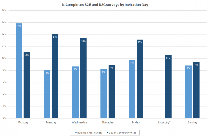 best days to send customer surveys