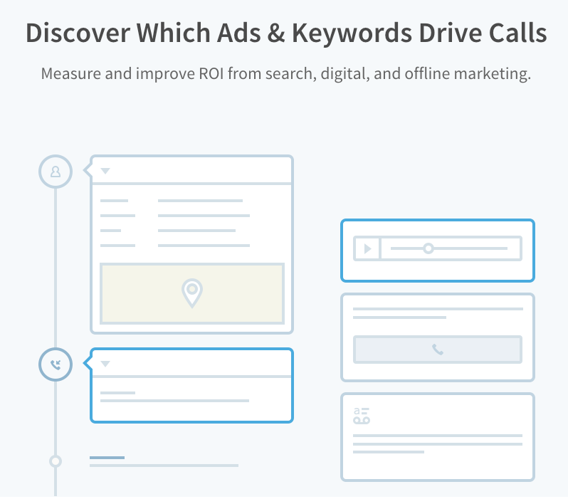 Discover Which Ads & Keywords Drive Calls