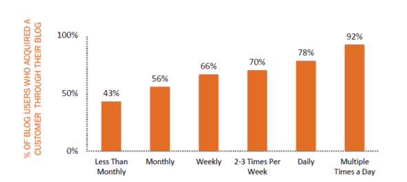 blogging frequency