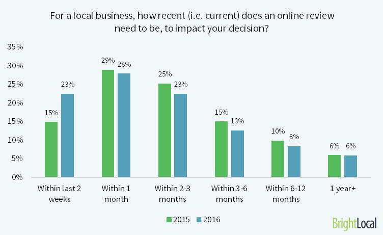 recent online reviews matter most