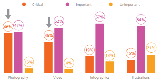 visual marketing statistics