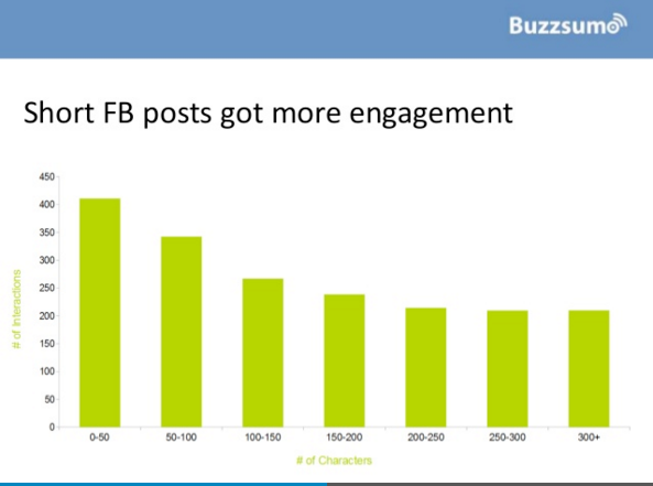 Buzzsumo graph on engagement
