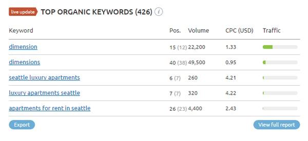 SEMrush competitor keywords