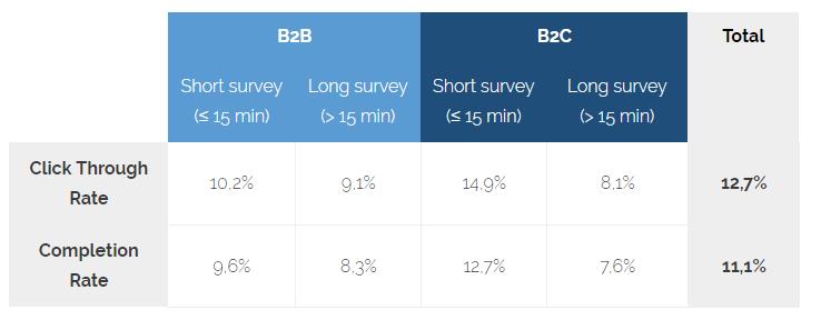 survey completion time statistics