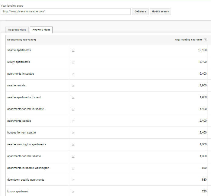 Landing Page Keyword Results