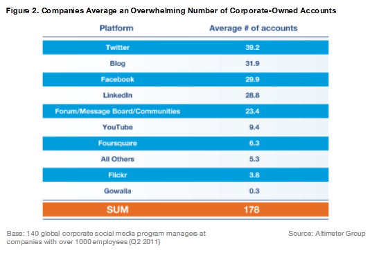 Companies Average an Overwhelming Number of Corporate-Owned Accounts