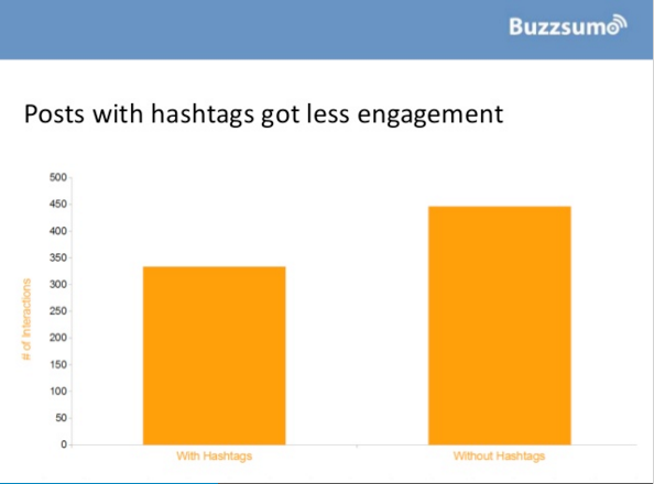 Buzzsumo posts with hashtags data