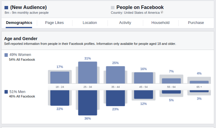 New Audience data on Facebook