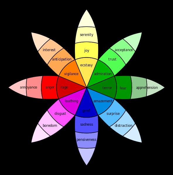 Plutchik Wheel of Emotions