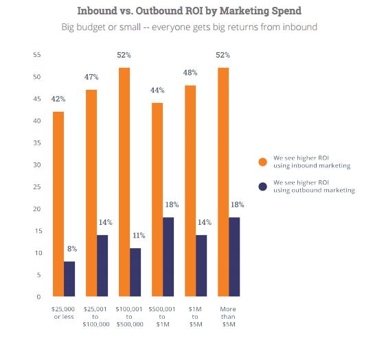 Inbound vs. Outbound ROI by Marketing Spend