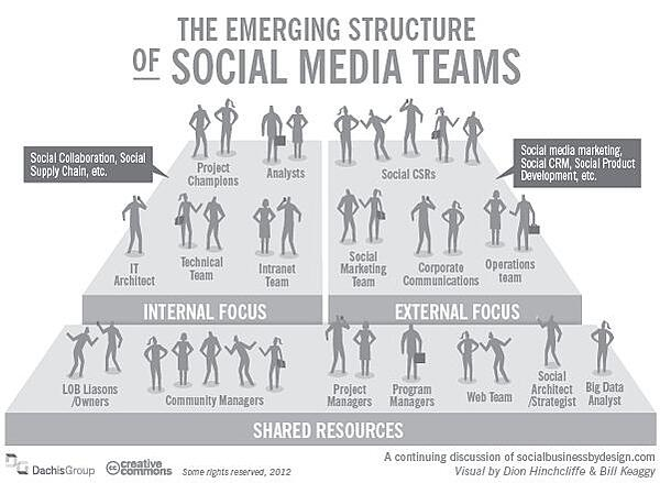 The emerging structure of social media teams graphic