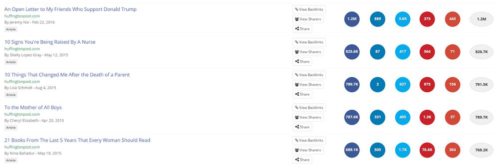 Huffington Post List Articles