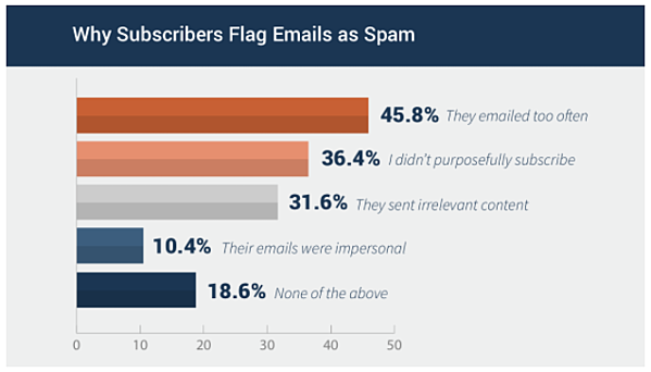 why emails get marked as spam