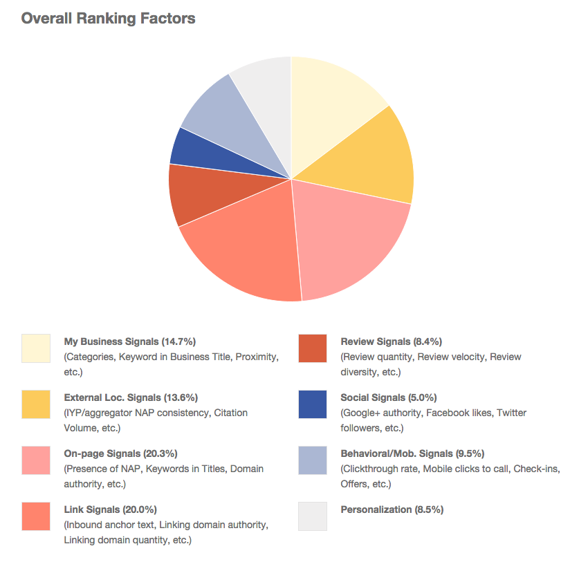 Moz Local Search Ranking Factors