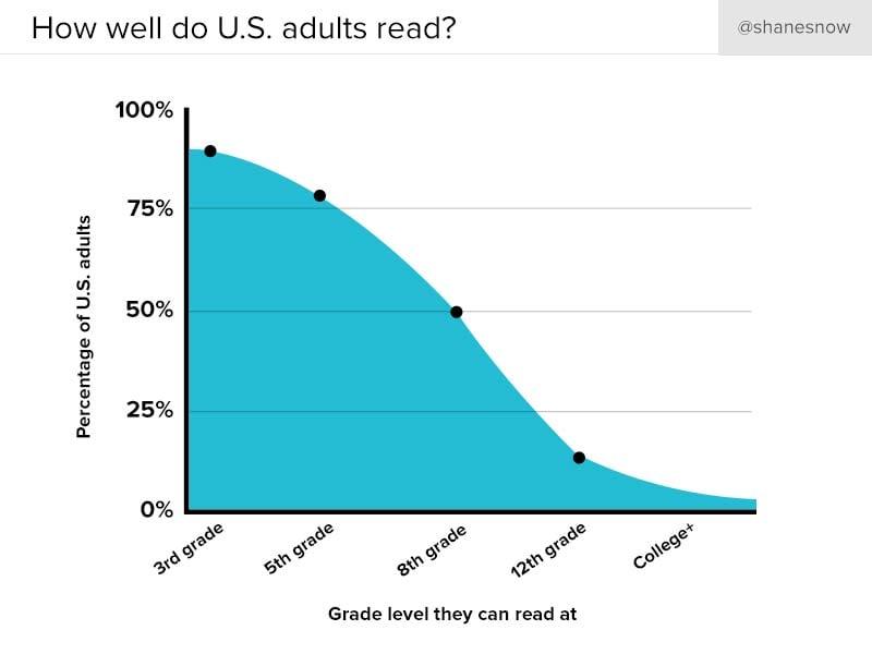average reading level in US
