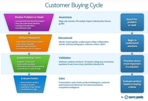 Customer Buying Cycle