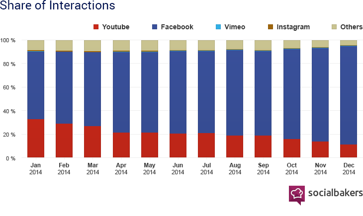 Facebook video charts