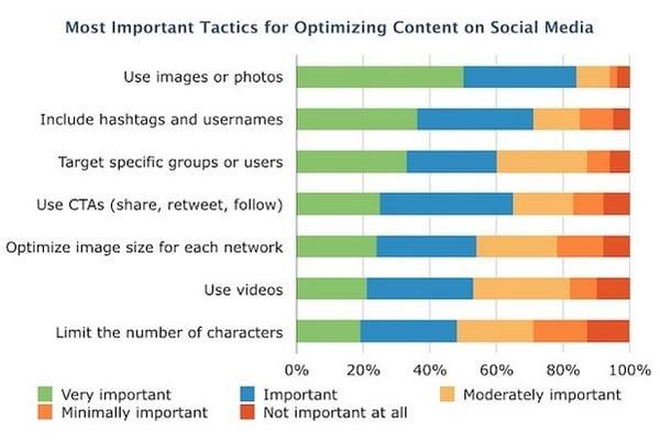Visual Content Social Media Hacks