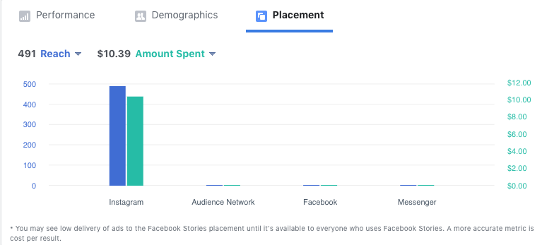 Access these useful charts from Facebook's Ad Manager