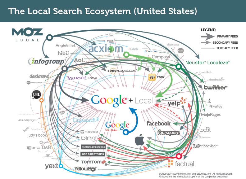 The local search landscape is very busy, so make sure your contact details are consistent to avoid confusing prospects. -    image source